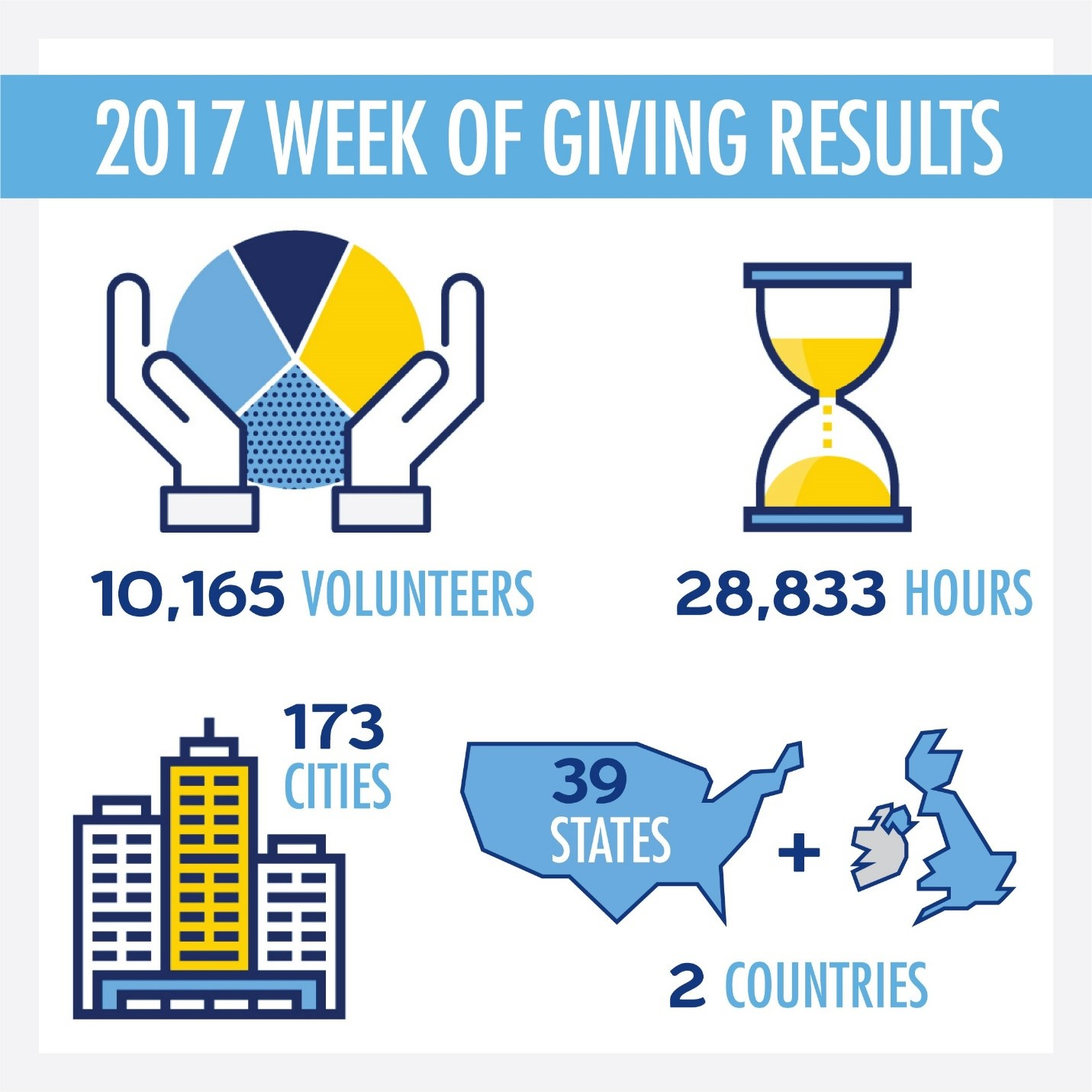 2017 Week of Giving infographic
