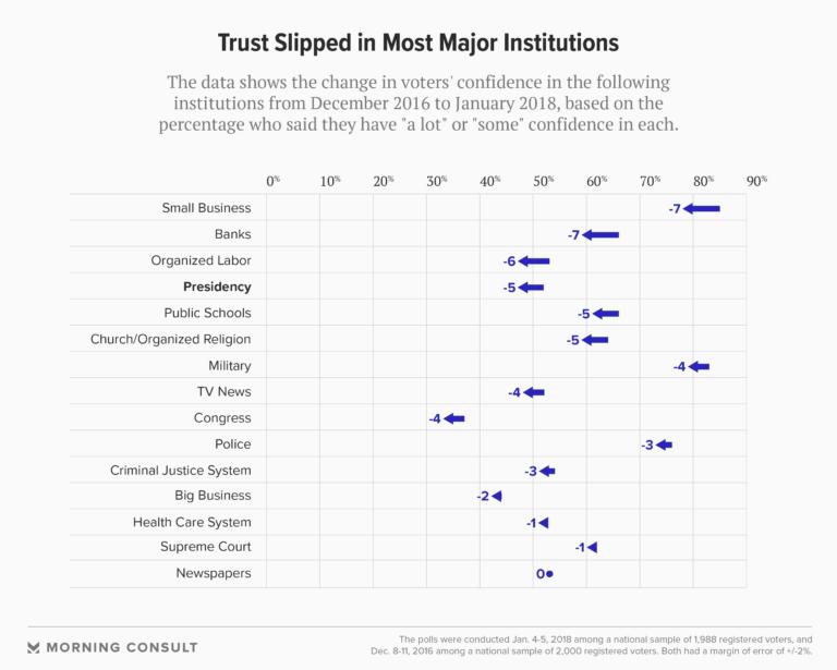 180111_trust-institutions_fullwidth-768×615