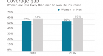 Small Employers Dropping Life Insurance