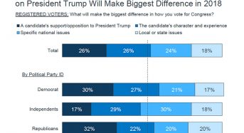 Midterm Elections Are Shaping Up To Be A Referendum On Trumpism
