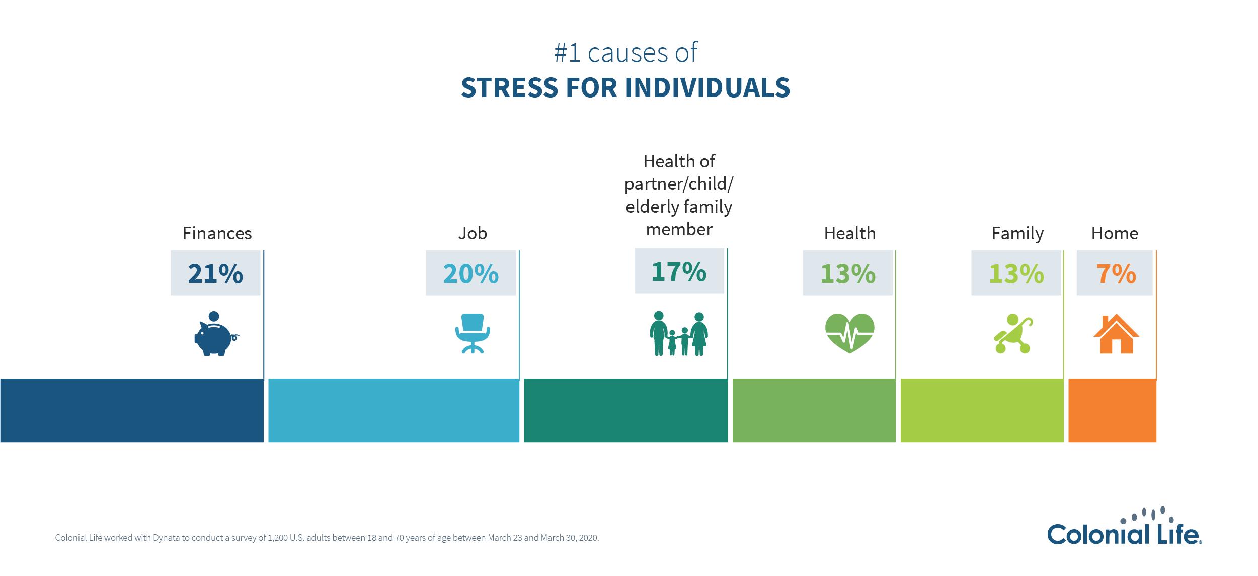 CL_Top stressors 2020